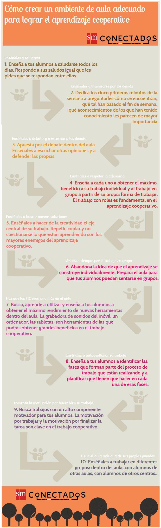 """Hola: Compartimos una infografía sobre el """"Aprendizaje Cooperativo - 10 Consejos para Promoverla en el Aula. Un gran saludo. Elaboración: SM Conectados Enlaces de interés: 5 Claves pa..."""