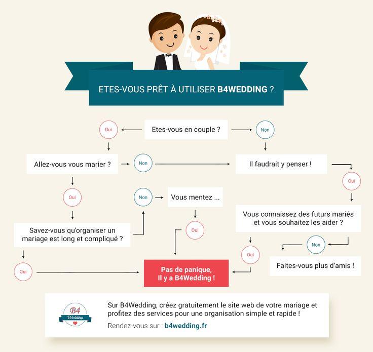 Êtes-vous prêt à utiliser B4wedding ? Faites le test !  https://b4wedding.fr/ #B4wedding #wedding #mariage #infographie