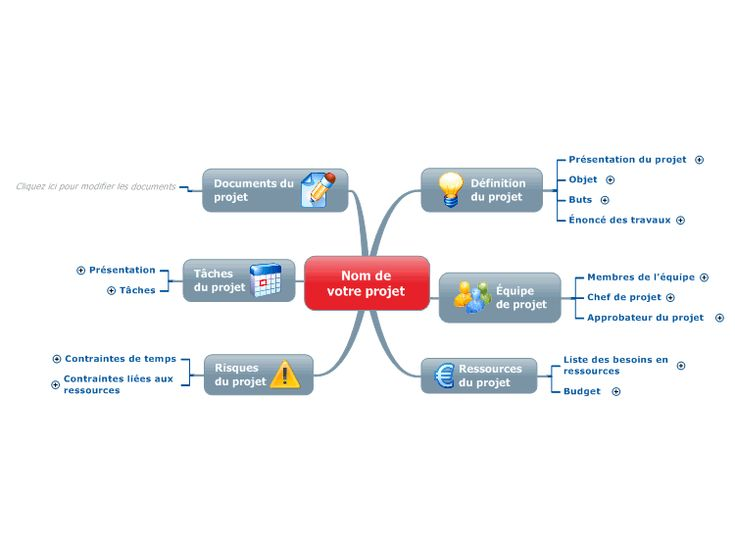 Best Project Management Mind Maps Images On   Project