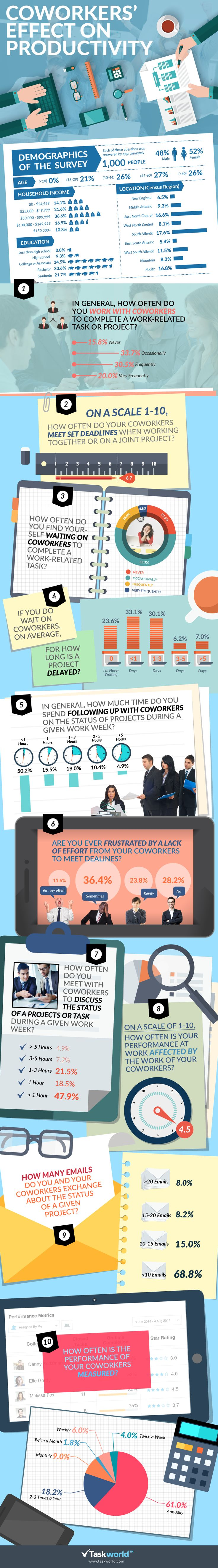 Do you ever wonder whether your coworkers are holding you back Taskworld conducted a survey to find out just how your coworkers are impacting your