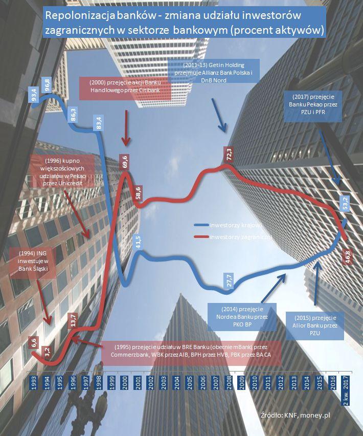 Repolonizacja banków zakończona. Bank Pekao dziś w rękach państwa, miliard wraca do PZU