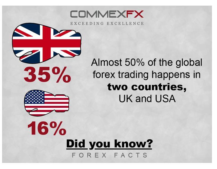 Ef worldwide forex