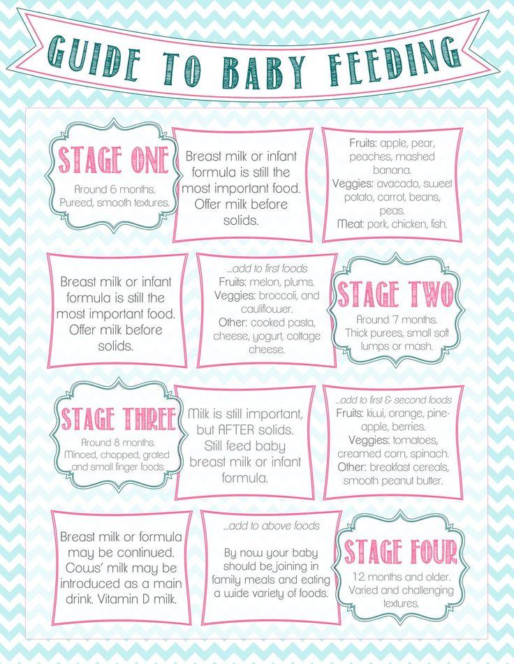 17 Best ideas about Baby Feeding Schedule – Baby Feeding Chart