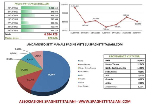 Andamento settimanale pagine viste su spaghettitaliani.com dal 23/10/2016 al 29/10/2016