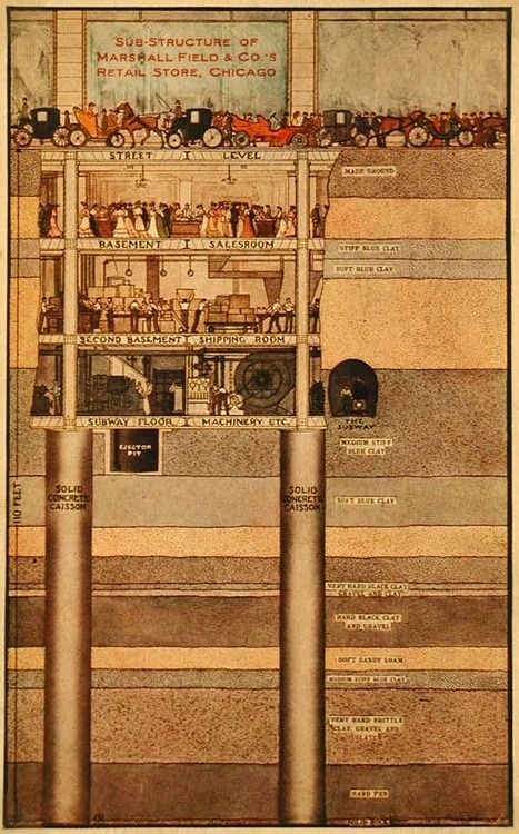 Cross section view of the substructure below the Marshall Field store on State Street, 1900