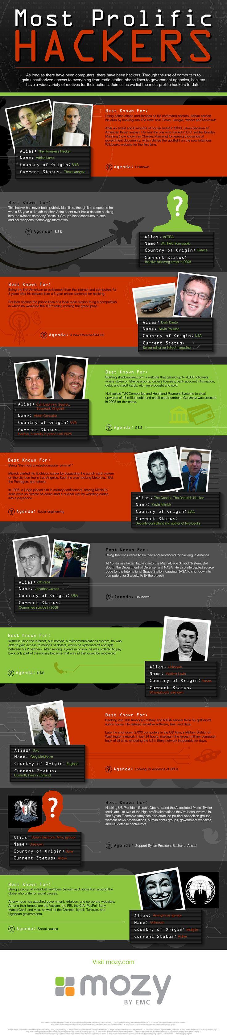 Most prolific computer hackers http://mozy.com/blog/infographics/most-prolific-hackers-infographic/