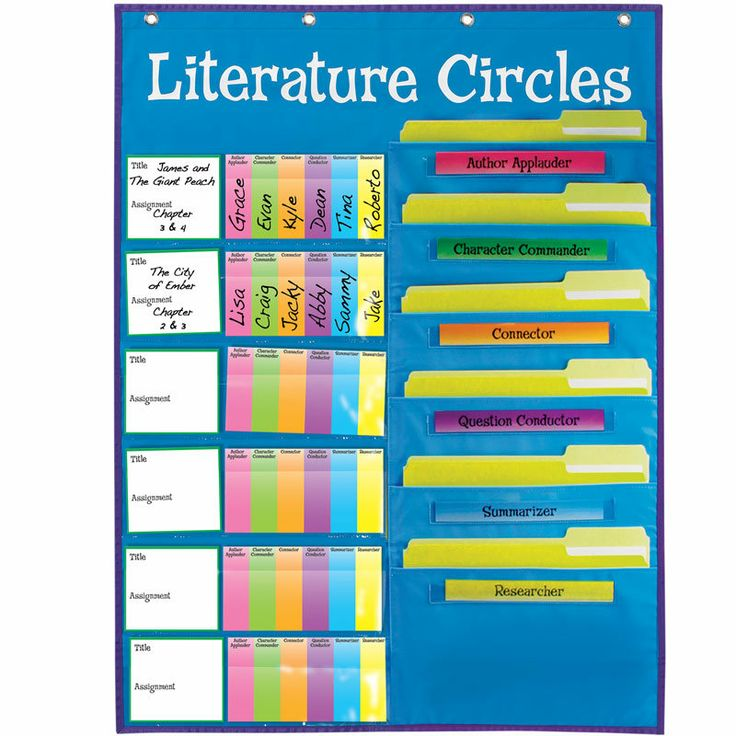 Literature Circles for Novel Study - dyerenglish.weebly.com