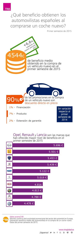 Beneficio medio obtenido por los automovilistas españoles al comprar un nuevo vehículo