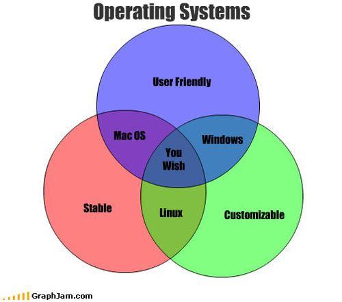 Computer Operating Systems Venn Diagrams Pinterest