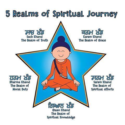 Image result for SIKH SPIRITUAL JOURNEY