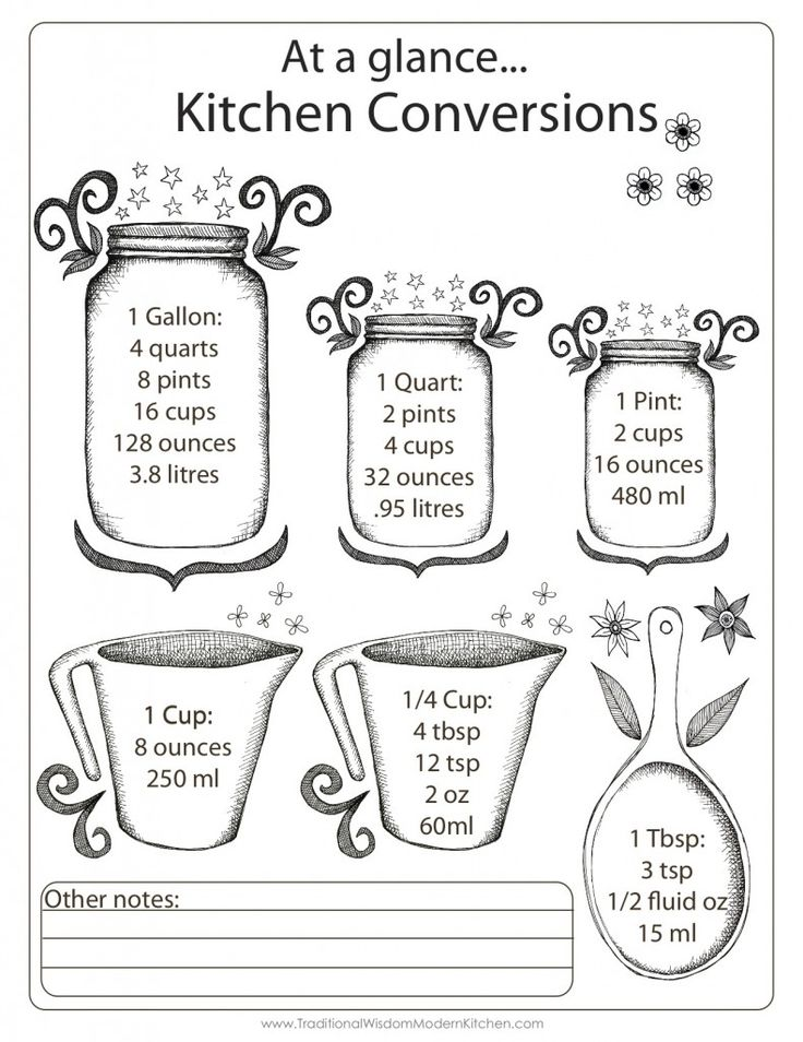 Gift: Kitchen measurements conversion chart | Traditional Wisdom, Modern Kitchen