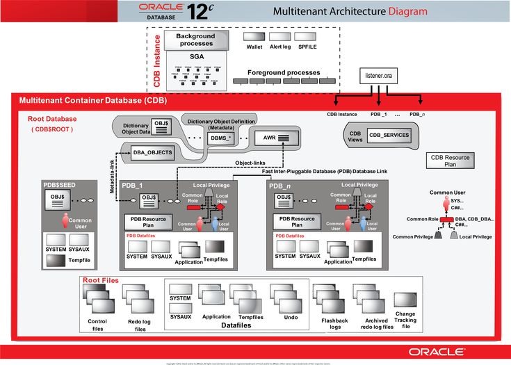 Oracle Database 12c: INTERACTIVE QUICK REFERENCE