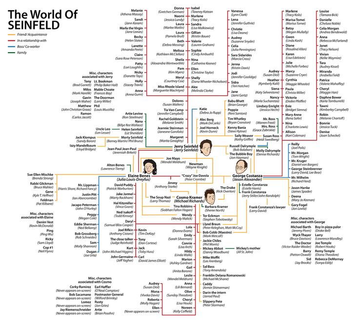 the world of Seinfeld