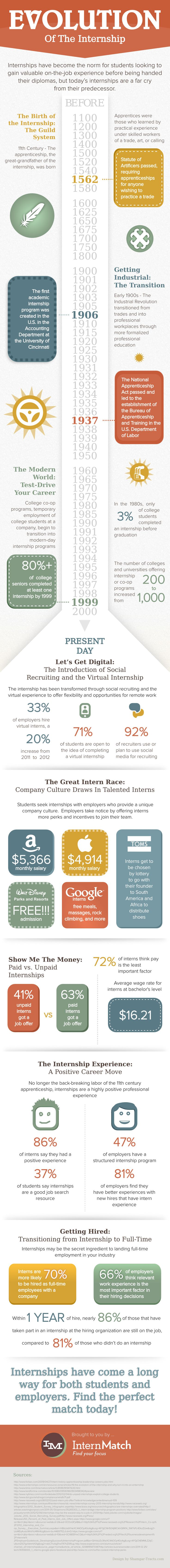 The evolution of the internship and why gaining experience out of the classroom is important.