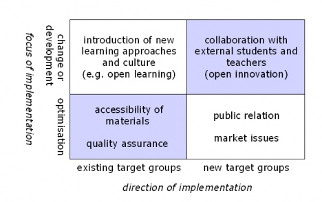 Schaffert, Sandra (2010). Strategic Integration of Open Educational Resources in Higher Education. Objectives, Case Studies, and the Impact of Web 2.0 on Universities. In: Ulf-Daniel Ehlers & Dirk Schneckenberg (eds.), Changing Cultures in Higher Education – Moving Ahead to Future Learning, New York: Springer.Moving Ahead, Change Culture, Freie Und, Education Resources, Cases Study, Higher Education, Future Learning, Ulf Daniel Ehlers, Dirk Schneckenberg