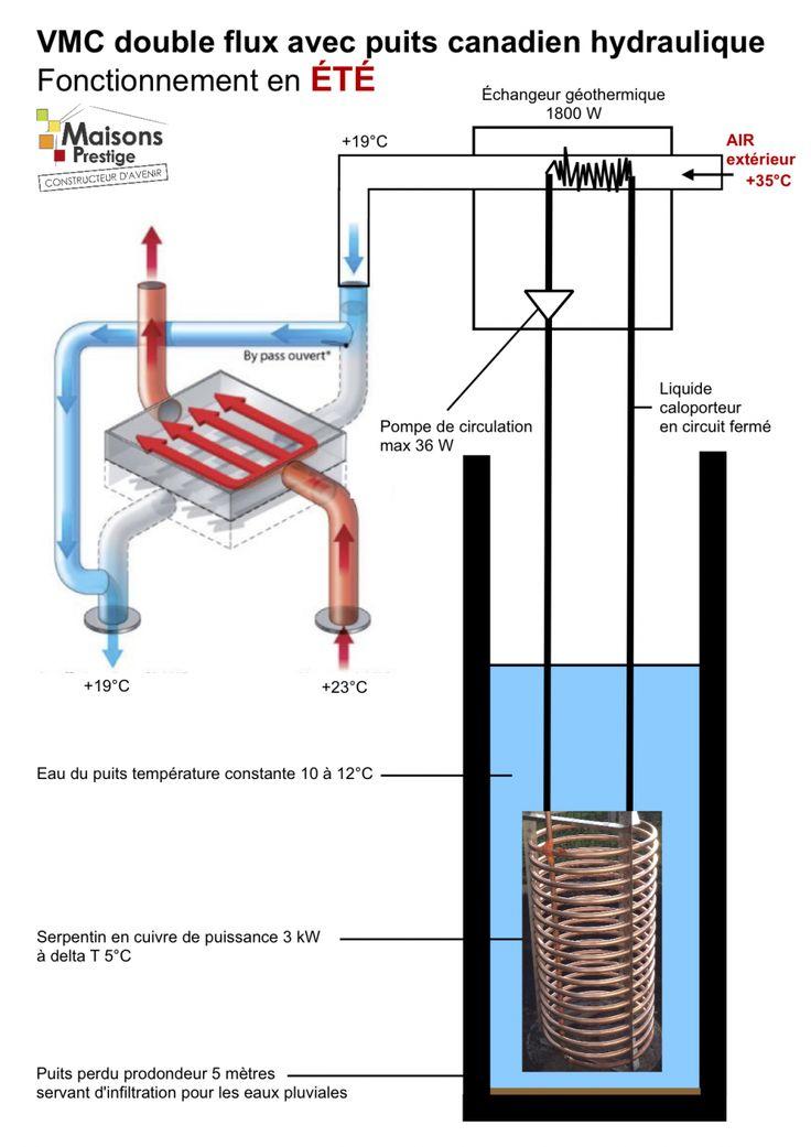 fonctionnement puits canadien hydraulique VMC double flux