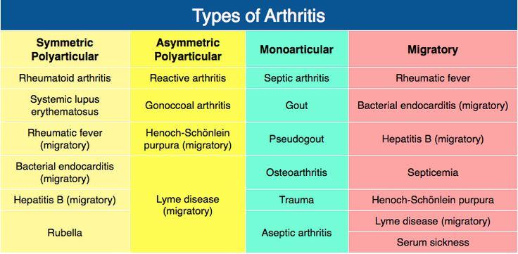 7 best Autoimmune images on Pinterest | Autoimmune disease ...