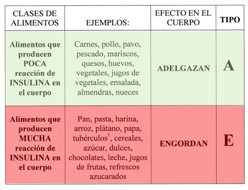 Tabla de alimentos e engordan a adelgazan productos naturales a base de hierbas pinterest - Alimentos que mas engordan ...