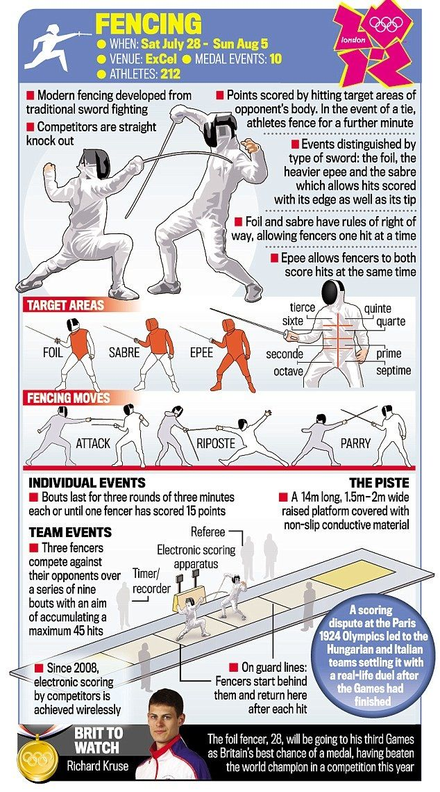 """Fencing basics. The """"parry"""" and """"riposte"""" moves are out of order if read from L-R or R-L."""