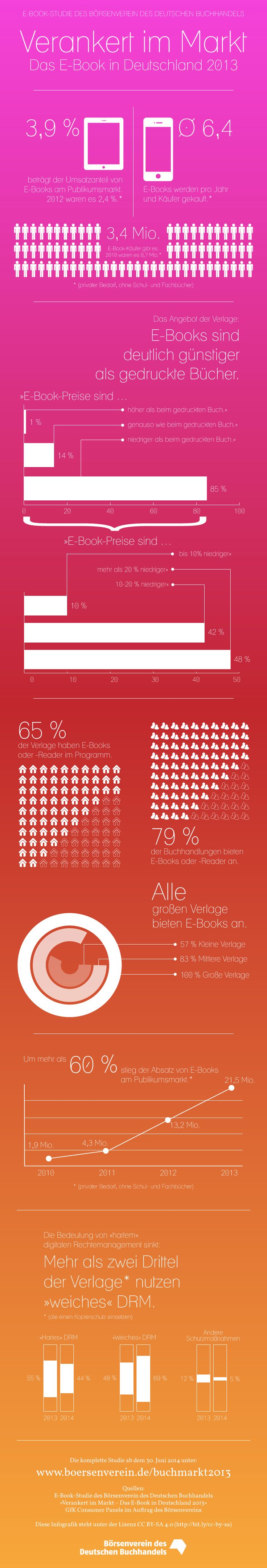 40 best infographics about e books and reading images on pinterest das e book in deutschland 2013 fandeluxe Choice Image