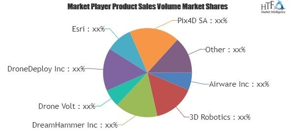 UAV Software is touching new level – A comprehensive study with key manufacturers segmented by Geography, Application forecast 2025