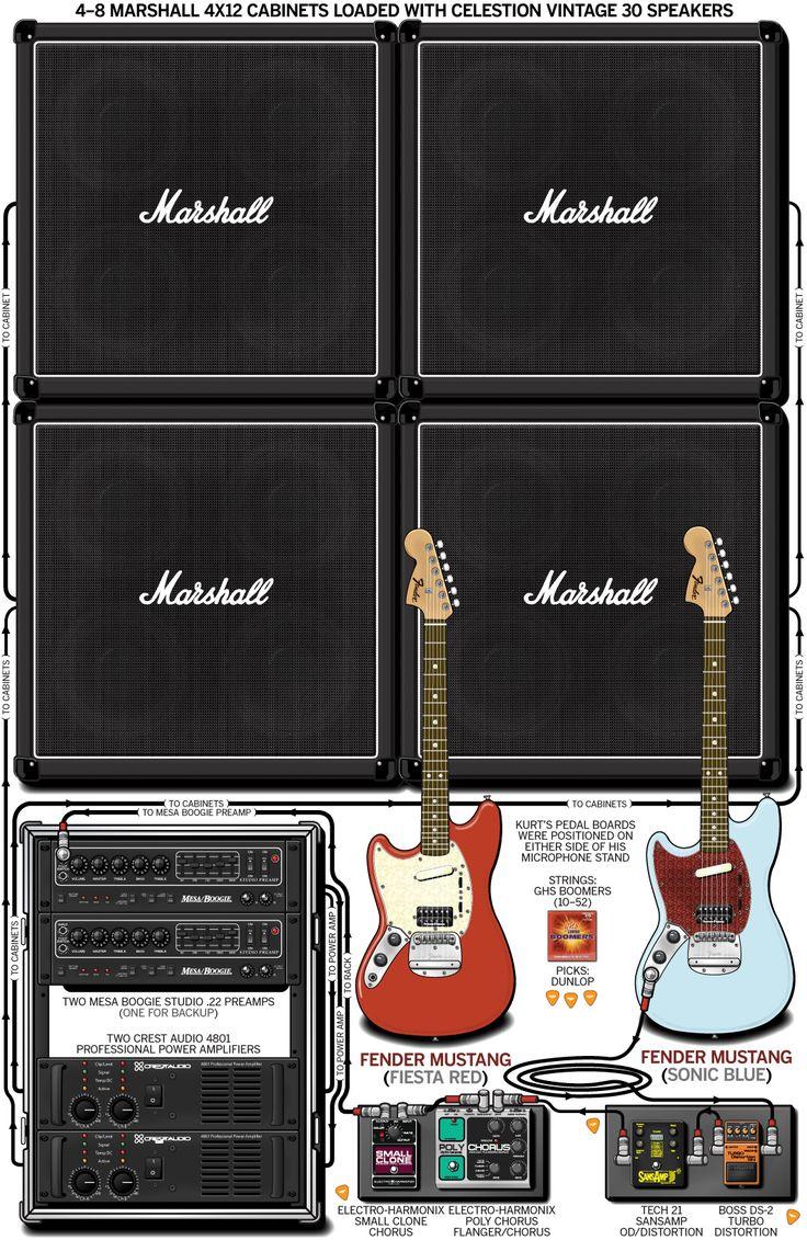 Busca el equipo de otros músicos:  http://www.guitargeek.com/
