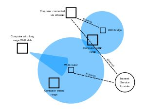 Wireless LAN - Wikipedia, the free encyclopedia