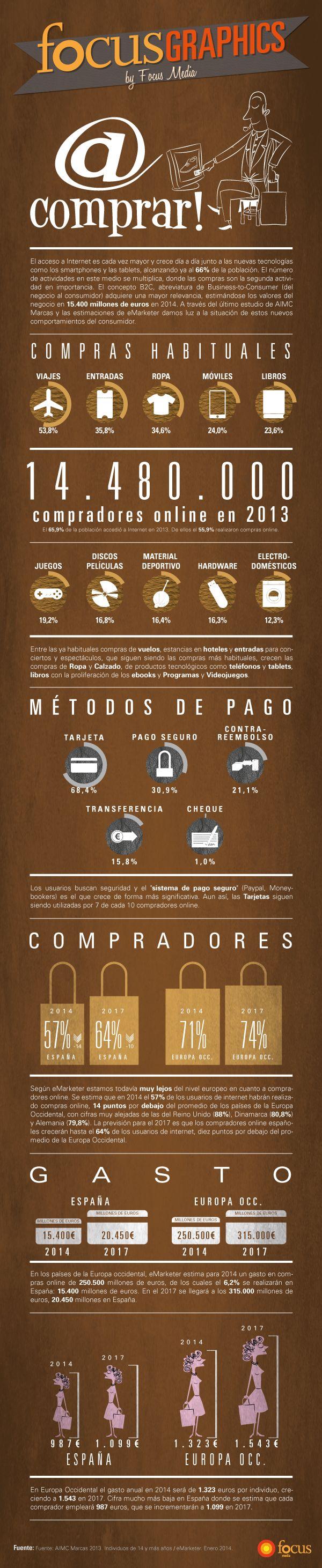 Compras online en España. 14 puntos por debajo de la media europea.  #infografia #ecommerce #iinfographic