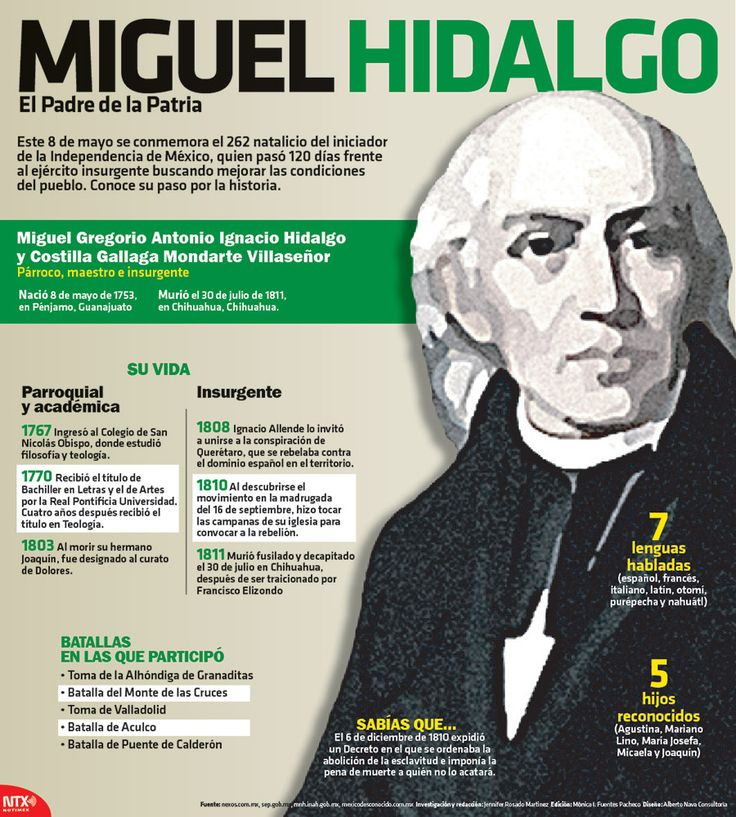 Hoy se conmemora el 262 aniversario del natalicio de Miguel Hidalgo y Costilla. #Infografia