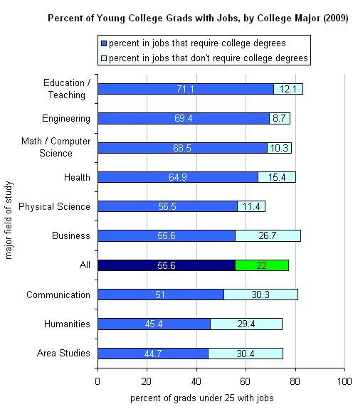 Ranking college majors hardest to easiest?