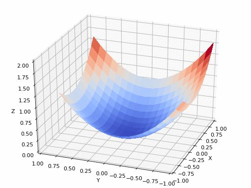 Your First ML Algo: Linear Regression from Scratch in Python