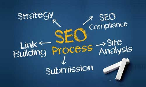 Get benifits from #Search #Engine #Optimization #Company in #New York and increase your revenue.