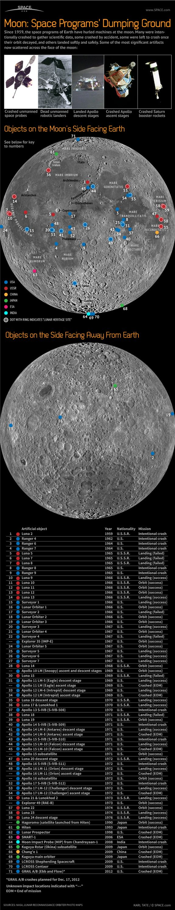 Moon: Space Programs' Dumping Ground (Infographic) by Karl Tate, SPACE.com Infographics ArtistDate: 14 December 2012