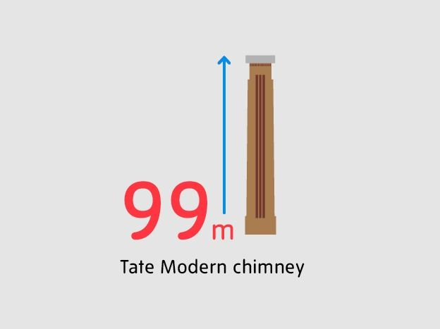 Tate Modern in figures: the Tate Modern chimney is 99m high