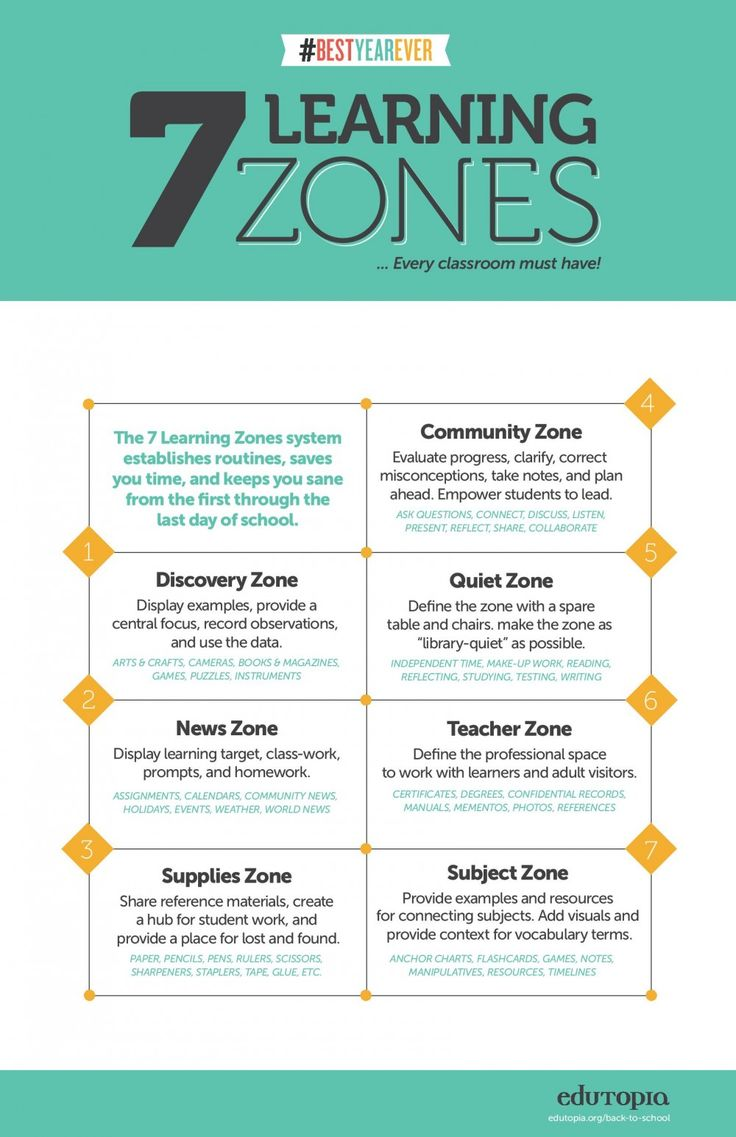 Kinetic learning self directed learning programs samples - These Learning Zones Can Be Great Ways To Design Stations Or Activities For Students Based On
