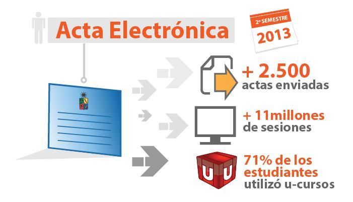 ¿Sabía que más de 2.500 cursos envían Acta electrónica a través de U-Cursos?. Ver más en http://uchile.cl/u100420