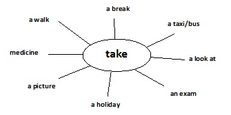 take라는 단어의 여러가지 뜻을 한글로 이해하는 거에 더해서 직접 그 단어와 함께 쓰이는 말을 마인드 맵의 형태로 만들어서 학생들이 더 쉽게 이해하고 기억할 수 있도록 한다.