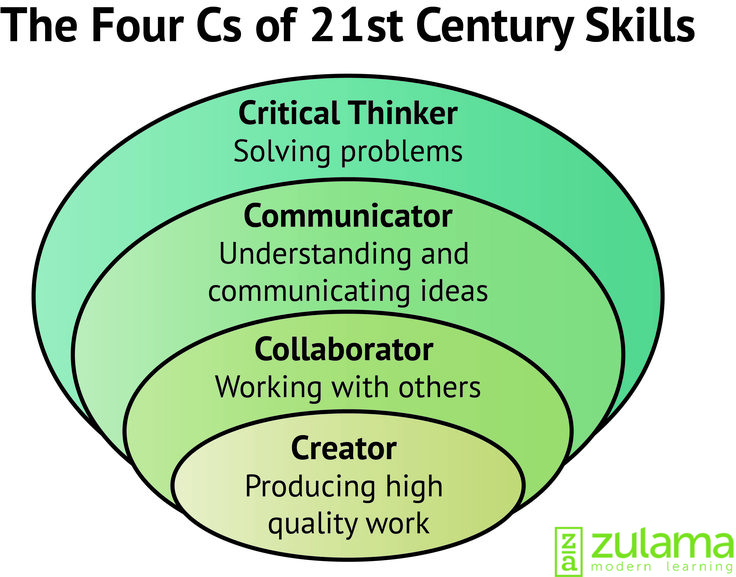 21st Century students need to have the 21st Century skills that will make them stand out in today's job market. Students who learn the four Cs succeed.