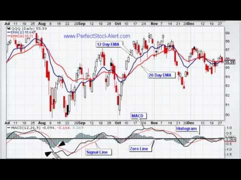 Trading the MACD Moving Average Convergence Divergence (Video 1 of 2)