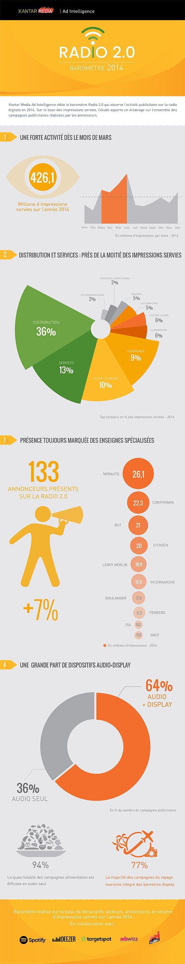 Barometer Radio 2014 in france, an infographic about radio advertisement from Kantar Media