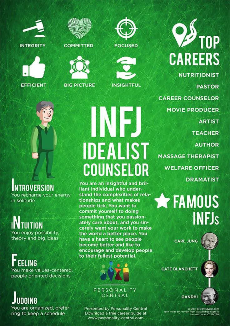 This section INFJ Personality gives a basic overview of the personality type, INFJ. For more information about the INFJ type, refer to the links below or on the sidebar.