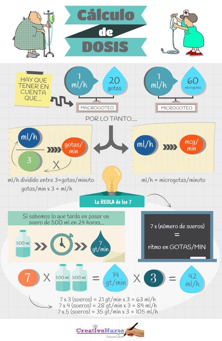 Cálculo de dosis para enfermería