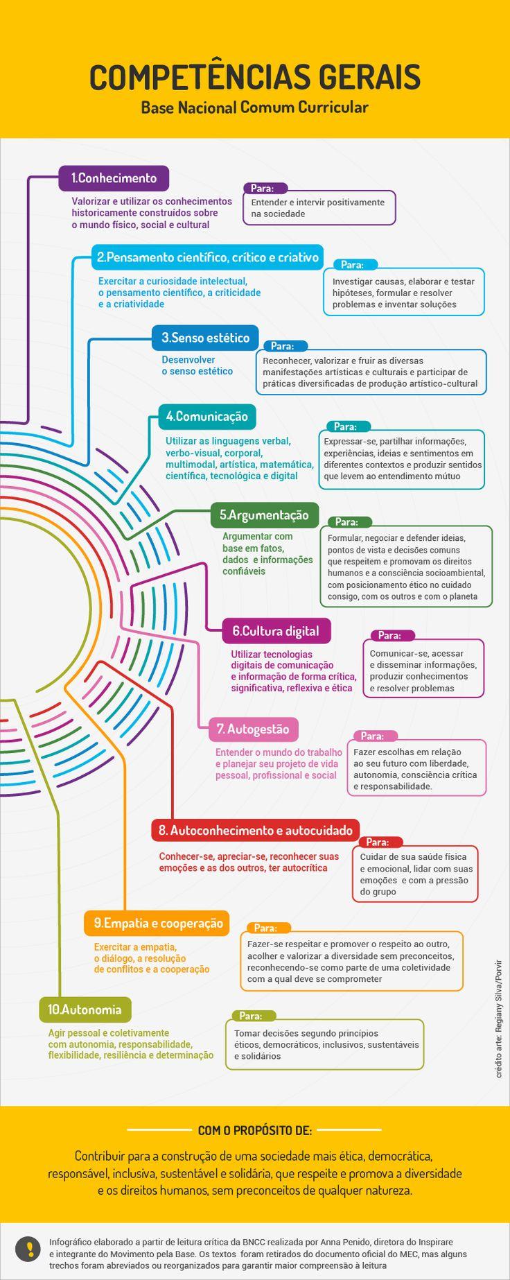 Infográfico criado pelo Porvir facilita a compreensão das competências que devem ser desenvolvidas ao longo da educação básica