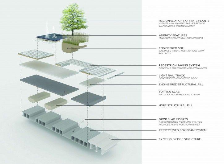 Klyde Warren Park Section Callouts Landscape Architecture Architecture Landscape Architecture Drawing