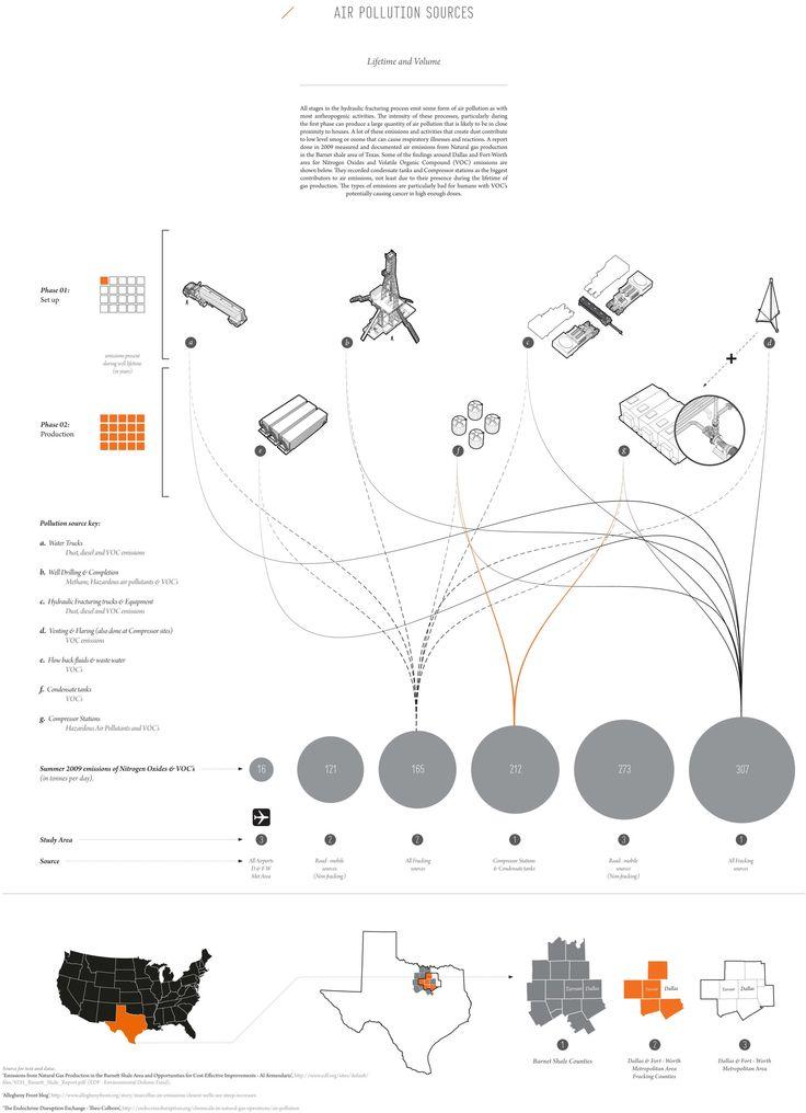 25  best ideas about sun diagram on pinterest