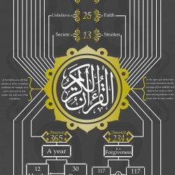 Numerical miracle of the Holy Quran (English) | Visual.ly