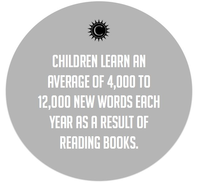 Children learn between 4 and 12k new words each year as a result of #reading #books