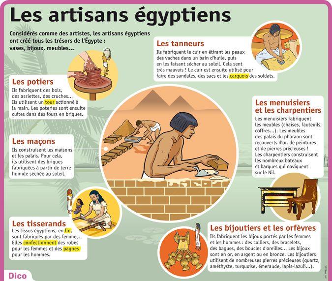 Fiche exposés : Les artisans égyptiens