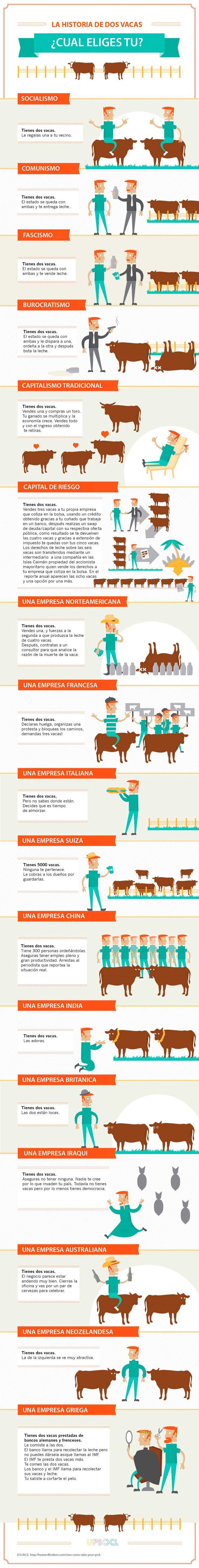 """""""Tienes dos vacas"""" se refiere a una clase de sátira política que implica variaciones de un escenario, donde lo que ocurre a las vacas se utiliza para demostrar las ventajas y deficiencias de ciertos sistemas económicos, políticos y sociales."""