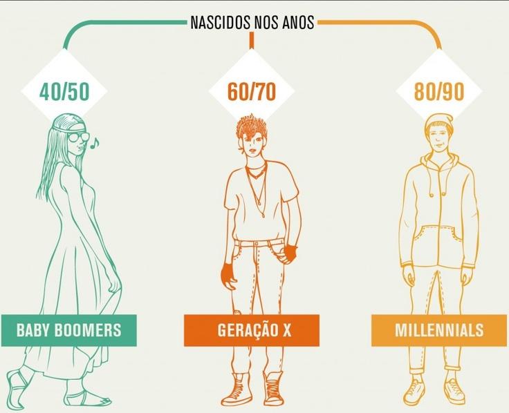 Baby Boomers, Geração X e Millennials
